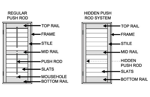 Window Shutter Diagram